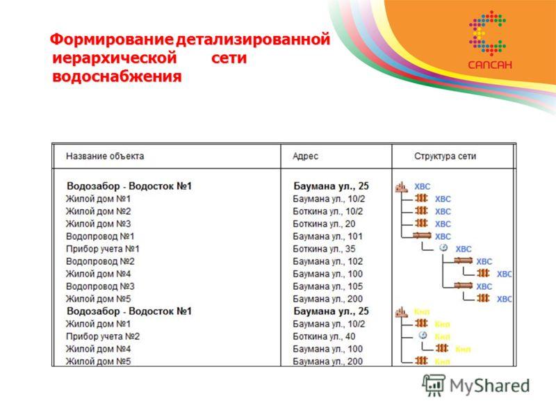 Формирование детализированной иерархической сети водоснабжения Формирование детализированной иерархической сети водоснабжения