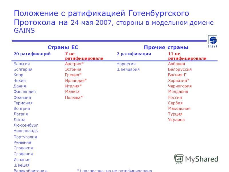 Положение с ратификацией Готенбургского Протокола на 24 мая 2007, стороны в модельном домене GAINS Страны ЕСПрочие страны 20 ратификаций7 не ратифицировали 2 ратификации11 не ратифицировали БельгияАвстрия*НорвегияАлбания БолгарияЭстонияШвейцарияБелор
