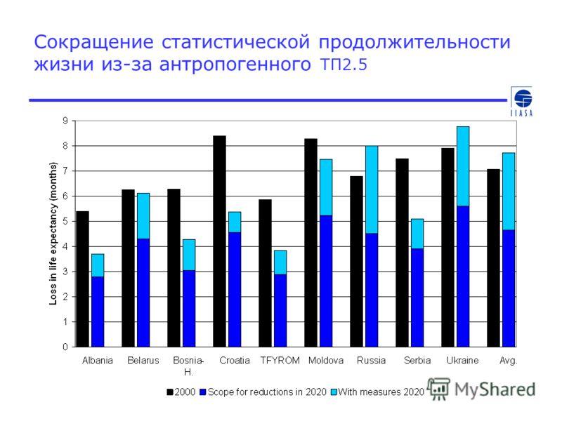 Сокращение статистической продолжительности жизни из-за антропогенного ТП2.5