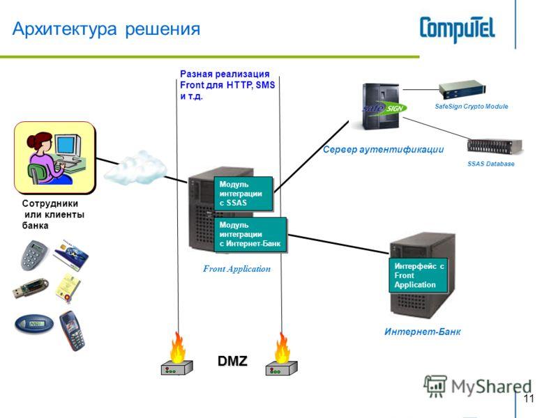 11 DMZ Сотрудники или клиенты банка Разная реализация Front для HTTP, SMS и т.д. Сервер аутентификации Архитектура решения Модуль интеграции с SSAS Модуль интеграции с SSAS Модуль интеграции с Интернет-Банк Модуль интеграции с Интернет-Банк Front App