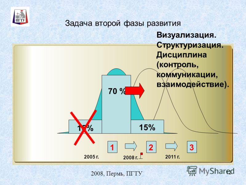 2008, Пермь, ПГТУ 12 Задача второй фазы развития 123 2005 г. 2008 г. 2011 г. 15% 70 % 15% Визуализация. Структуризация. Дисциплина (контроль, коммуникации, взаимодействие).