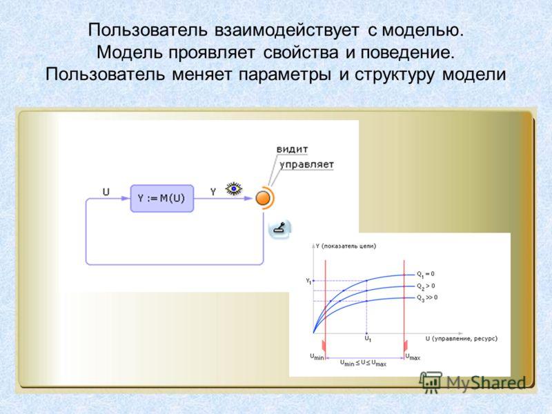Пользователь взаимодействует с моделью. Модель проявляет свойства и поведение. Пользователь меняет параметры и структуру модели