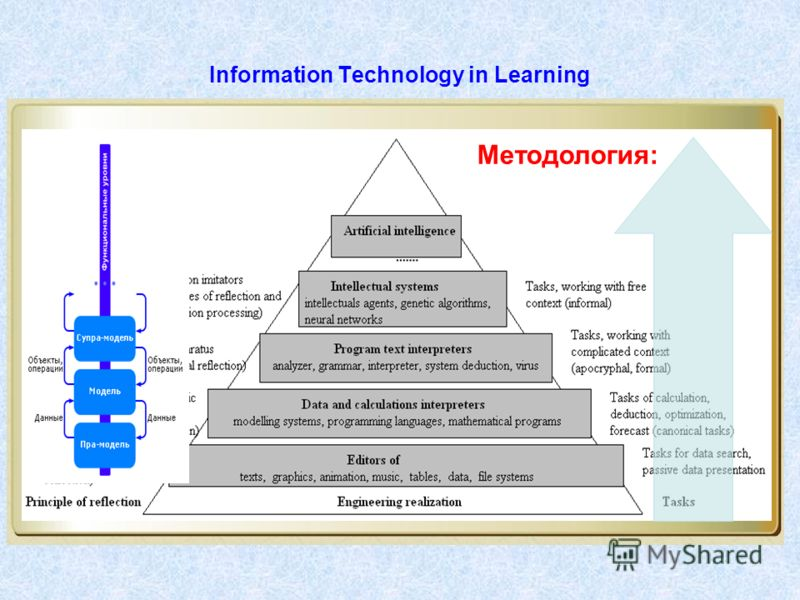 Information Technology in Learning Методология: