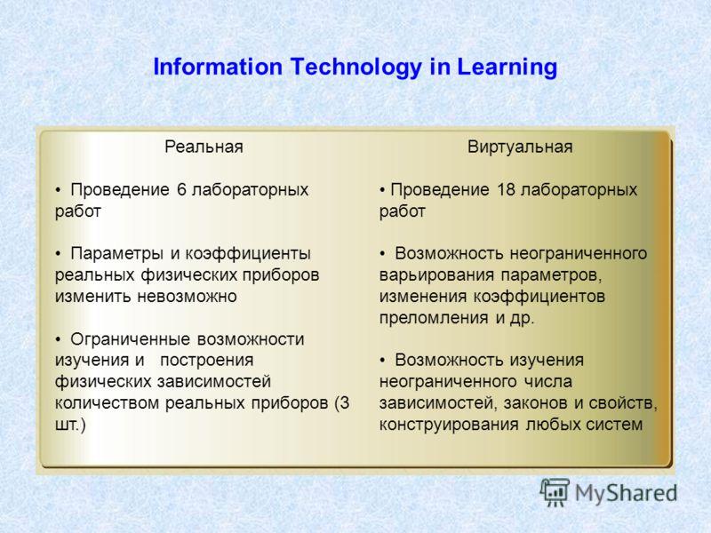 Information Technology in Learning Реальная Проведение 6 лабораторных работ Параметры и коэффициенты реальных физических приборов изменить невозможно Ограниченные возможности изучения и построения физических зависимостей количеством реальных приборов