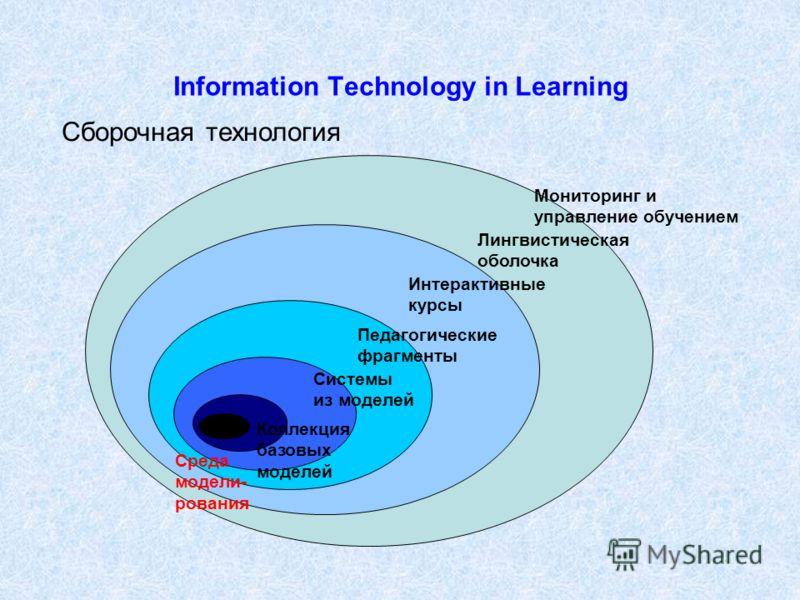 Information Technology in Learning Среда моделирования Среда модели- рования Системы из моделей Педагогические фрагменты Интерактивные курсы Лингвистическая оболочка Мониторинг и управление обучением Коллекция базовых моделей Сборочная технология