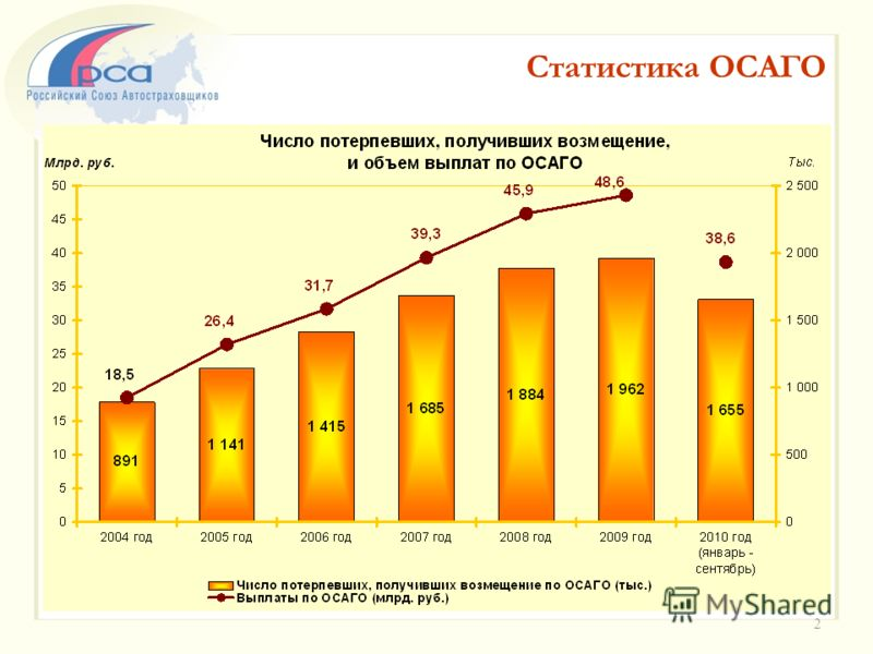 Статистика ОСАГО 2