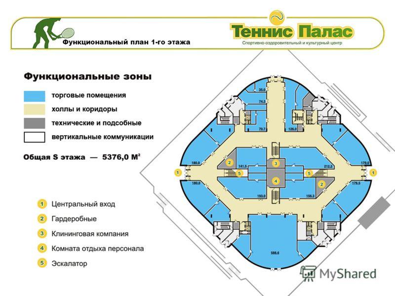 Функциональный план 1-го этажа