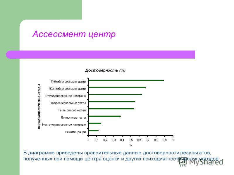 В диаграмме приведены сравнительные данные достоверности результатов, полученных при помощи центра оценки и других психодиагностических методов
