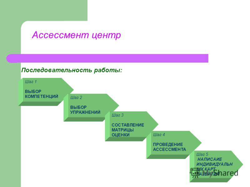 Ассессмент центр Последовательность работы: Шаг 4 ПРОВЕДЕНИЕ АССЕССМЕНТА Шаг 5 НАПИСАИЕ ИНДИВИДУАЛЬН ЫХ КАРТ РАЗВИТИЯ Шаг 1 ВЫБОР КОМПЕТЕНЦИЙ Шаг 2 ВЫБОР УПРАЖНЕНИЙ Шаг 3 СОСТАВЛЕНИЕ МАТРИЦЫ ОЦЕНКИ