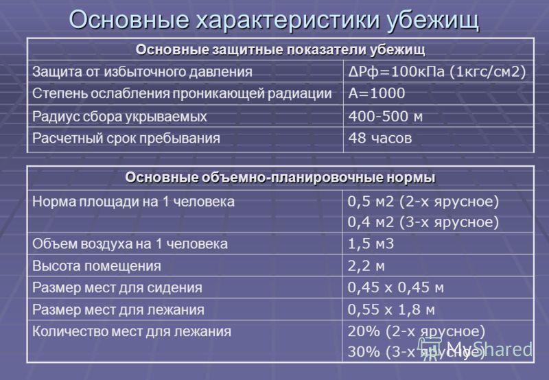 Основные характеристики убежищ Основные защитные показатели убежищ Защита от избыточного давления ΔРф=100кПа (1кгс/см2) Степень ослабления проникающей радиации А=1000 Радиус сбора укрываемых 400-500 м Расчетный срок пребывания 48 часов Основные объем