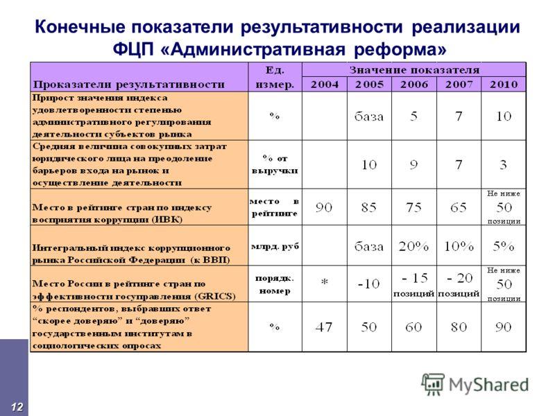 12 Конечные показатели результативности реализации ФЦП «Административная реформа»