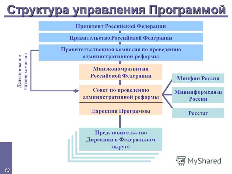 13 Структура управления Программой Президент Российской Федерации Правительство Российской Федерации Правительственная комиссия по проведению административной реформы Минэкономразвития Российской Федерации Совет по проведению административной реформы