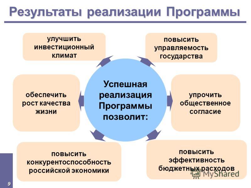 9 повысить конкурентоспособность российской экономики Успешная реализация Программы позволит: улучшить инвестиционный климат обеспечить рост качества жизни упрочить общественное согласие повысить управляемость государства повысить эффективность бюдже
