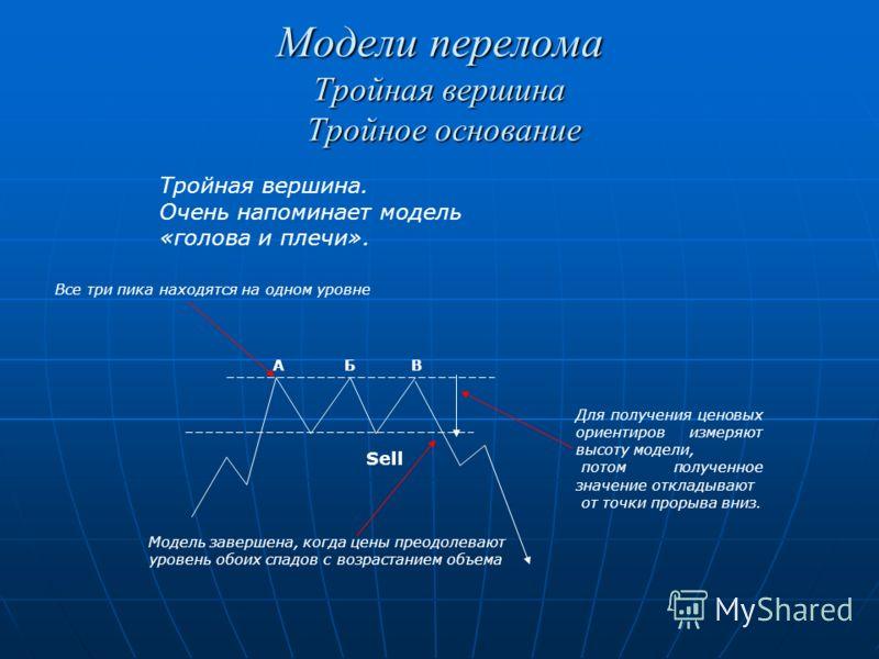 Модели перелома Тройная вершина Тройное основание Тройная вершина. Очень напоминает модель «голова и плечи». Все три пика находятся на одном уровне АБВ Модель завершена, когда цены преодолевают уровень обоих спадов с возрастанием объема Sell Для полу