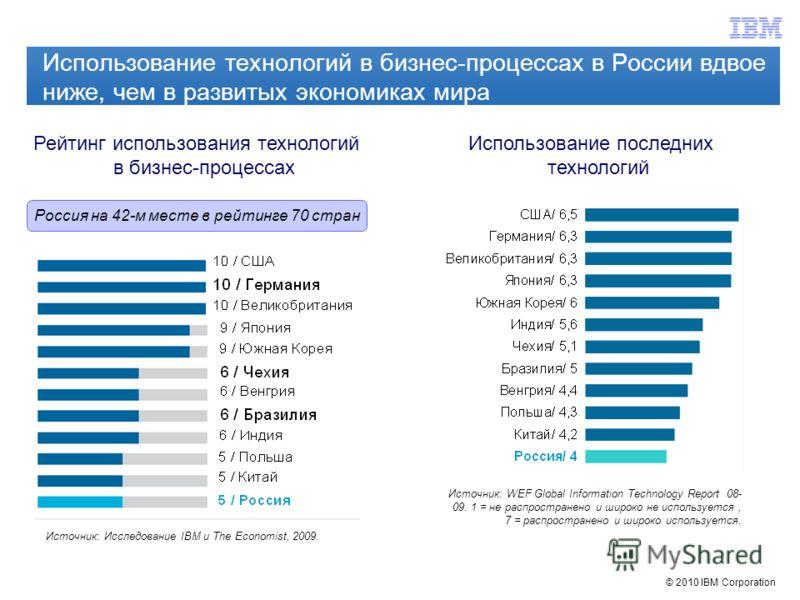 © 2010 IBM Corporation Использование технологий в бизнес-процессах в России вдвое ниже, чем в развитых экономиках мира Рейтинг использования технологий в бизнес-процессах Использование последних технологий Источник: WEF Global Information Technology