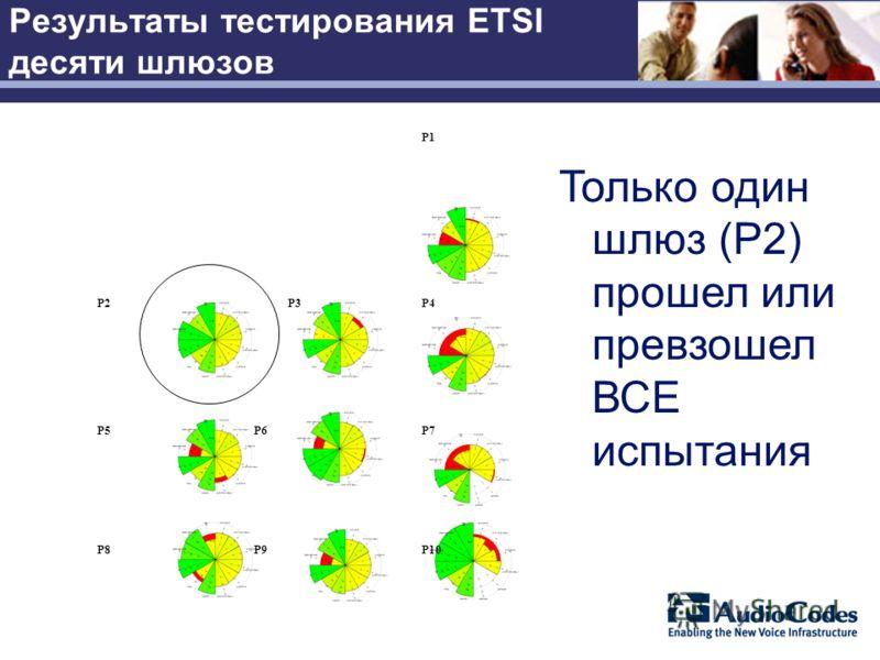 Результаты тестирования ETSI десяти шлюзов P1 P2 P3P4 P5P6P7 P8P9P10 Только один шлюз (P2) прошел или превзошел ВСЕ испытания