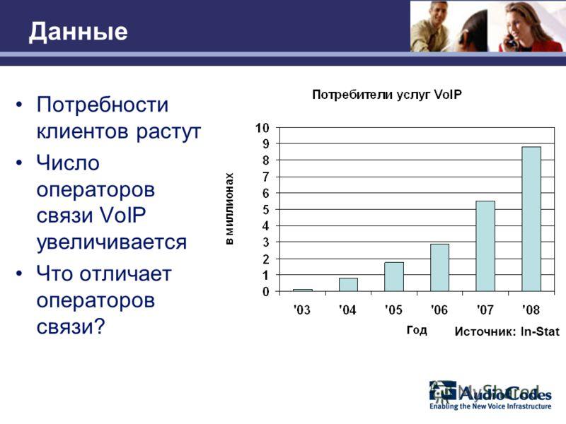 Данные Потребности клиентов растут Число операторов связи VoIP увеличивается Что отличает операторов связи? Источник: In-Stat