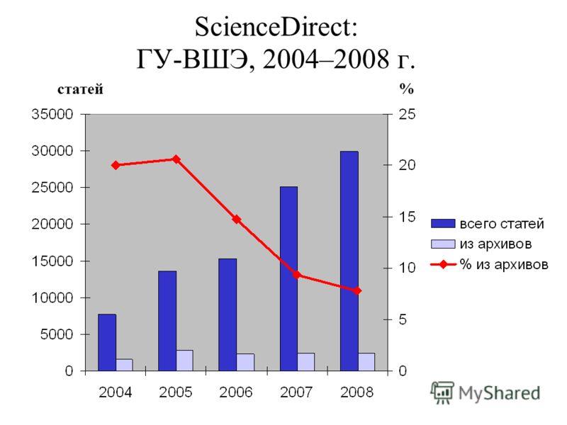 ScienceDirect: ГУ-ВШЭ, 2004–2008 г. статей%