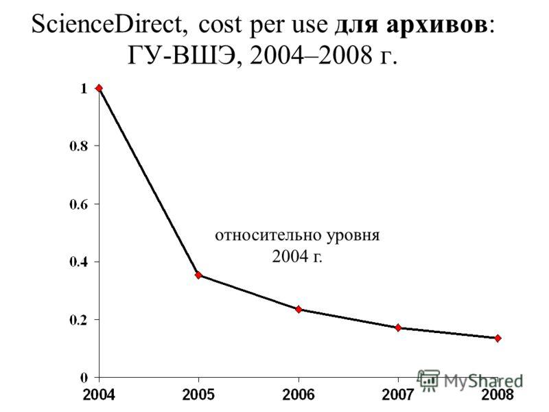 относительно уровня 2004 г. ScienceDirect, cost per use для архивов: ГУ-ВШЭ, 2004–2008 г.