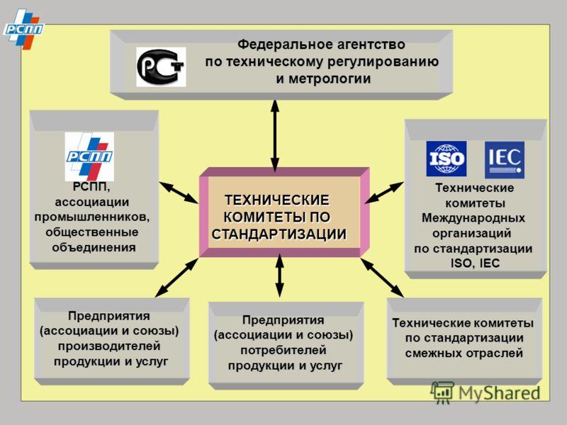 ТЕХНИЧЕСКИЕ КОМИТЕТЫ ПО СТАНДАРТИЗАЦИИ Федеральное агентство по техническому регулированию и метрологии РСПП,ассоциациипромышленников,общественныеобъединения ТехническиекомитетыМеждународныхорганизаций по стандартизации ISO, IEC Предприятия (ассоциац