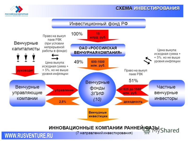 СХЕМА ИНВЕСТИРОВАНИЯ 15 млрд. руб. 100% 51% Венчурные капиталисты Венчурные инвестиции ИННОВАЦИОННЫЕ КОМПАНИИ РАННЕЙ ФАЗЫ (7 направлений инвестирования) руководят 600-1500 млн. руб. 49% Право на выкуп паев РВК (при условии непрерывной работы в фонде)