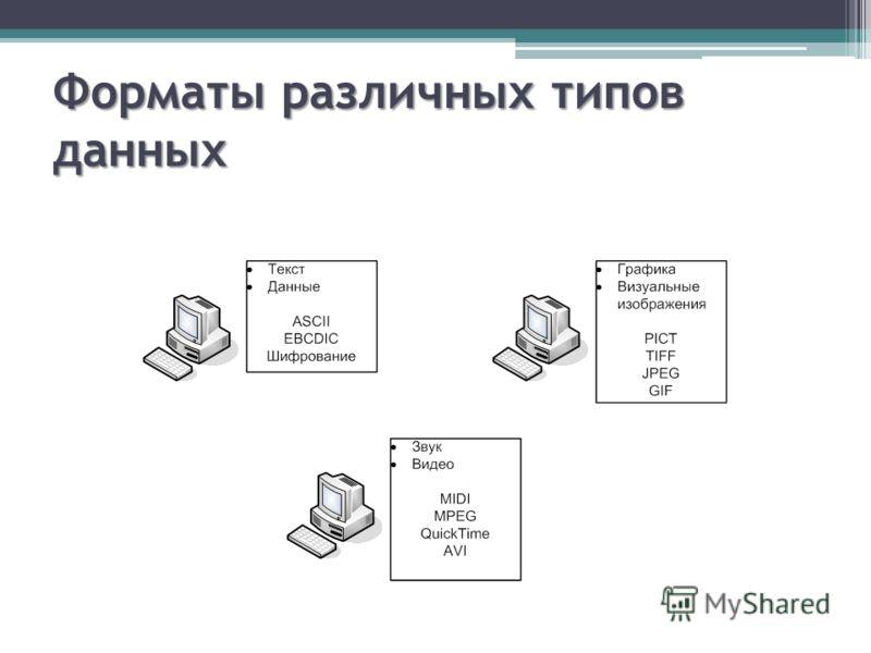 Форматы различных типов данных