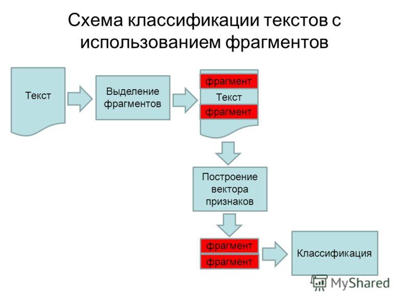 Схема классификации текстов с использованием фрагментов Текст Выделение фрагментов Текст фрагмент Построение вектора признаков фрагмент Классификация