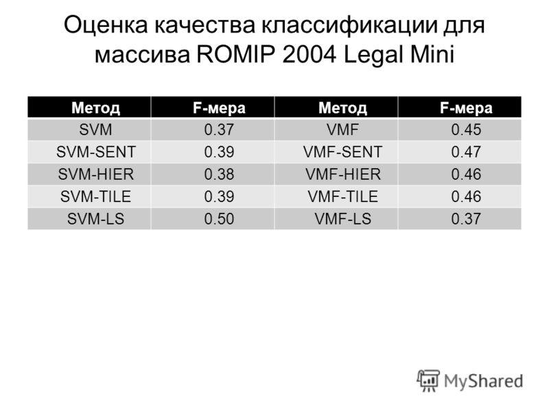 Оценка качества классификации для массива ROMIP 2004 Legal Mini МетодF-мераМетодF-мера SVM0.37VMF0.45 SVM-SENT0.39VMF-SENT0.47 SVM-HIER0.38VMF-HIER0.46 SVM-TILE0.39VMF-TILE0.46 SVM-LS0.50VMF-LS0.37