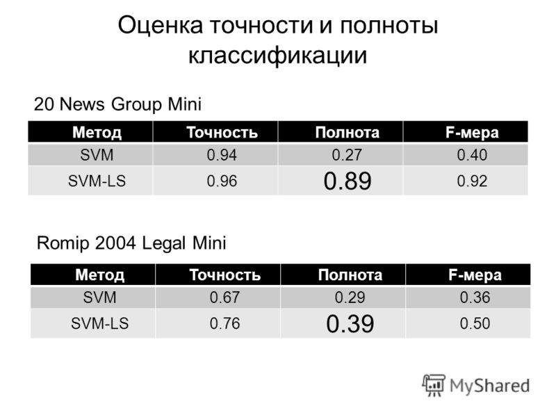 Оценка точности и полноты классификации МетодТочностьПолнотаF-мера SVM0.940.270.40 SVM-LS0.96 0.89 0.92 МетодТочностьПолнотаF-мера SVM0.670.290.36 SVM-LS0.76 0.39 0.50 20 News Group Mini Romip 2004 Legal Mini