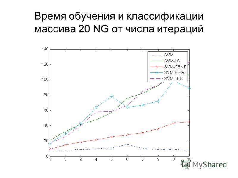 Время обучения и классификации массива 20 NG от числа итераций