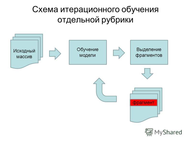 Схема итерационного обучения отдельной рубрики Исходный массив Обучение модели Выделение фрагментов фрагмент