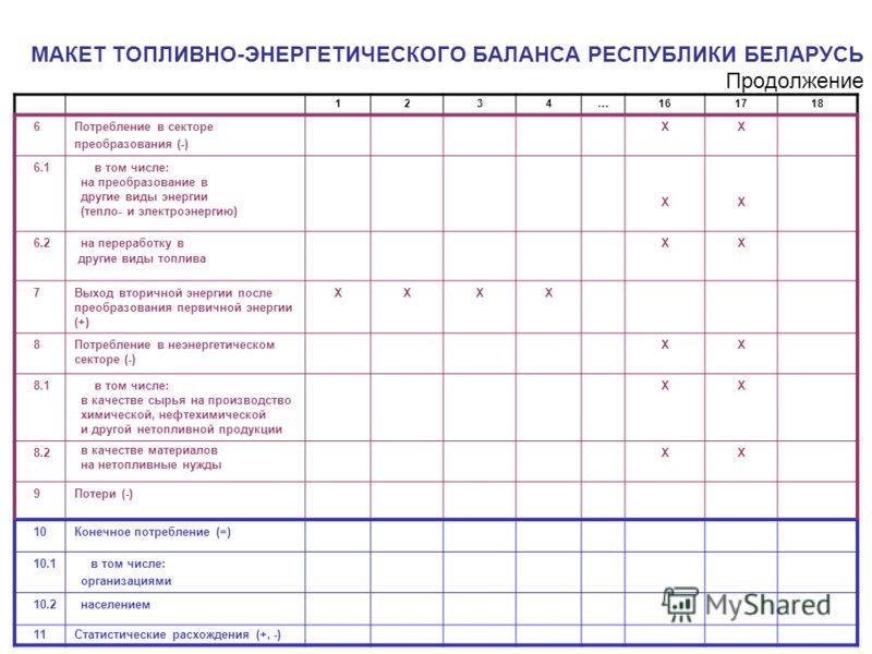МАКЕТ ТОПЛИВНО-ЭНЕРГЕТИЧЕСКОГО БАЛАНСА РЕСПУБЛИКИ БЕЛАРУСЬ Продолжение 1234…161718 6Потребление в секторе преобразования (-) ХХ 6.1 в том числе: на преобразование в другие виды энергии (тепло- и электроэнергию) ХХ 6.2 на переработку в другие виды топ