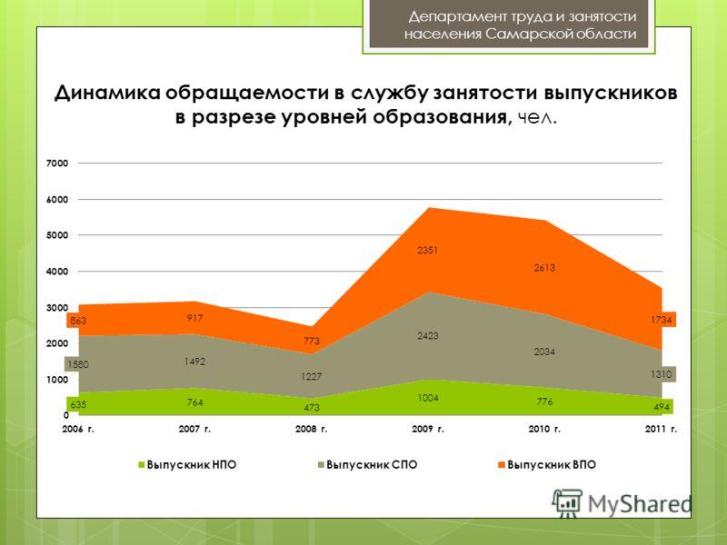 Динамика обращаемости в службу занятости выпускников в разрезе уровней образования, чел. Департамент труда и занятости населения Самарской области