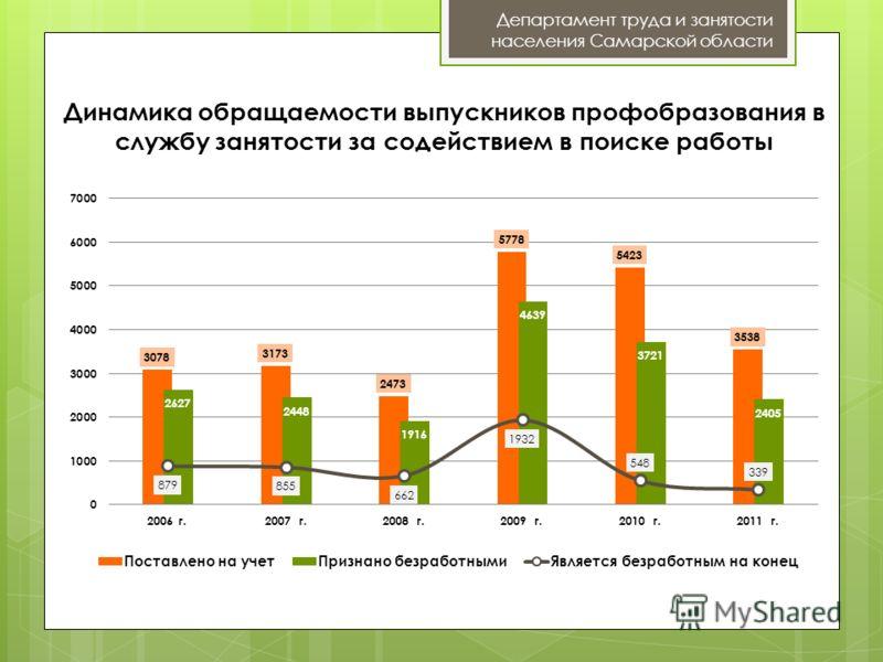 Динамика обращаемости выпускников профобразования в службу занятости за содействием в поиске работы Департамент труда и занятости населения Самарской области