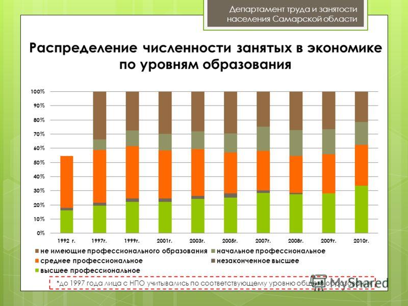 Распределение численности занятых в экономике по уровням образования Департамент труда и занятости населения Самарской области *до 1997 года лица с НПО учитывались по соответствующему уровню общего образования