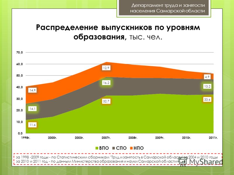 Распределение выпускников по уровням образования, тыс. чел. Департамент труда и занятости населения Самарской области за 1998 -2009 годы - по Статистическим сборникам