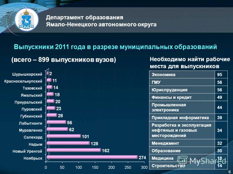 LOGO Департамент образования Ямало-Ненецкого автономного округа 6 Выпускники 2011 года в разрезе муниципальных образований (всего – 899 выпускников вузов) Необходимо найти рабочие места для выпускников Экономика95 ГМУ56 Юриспруденция56 Финансы и кред
