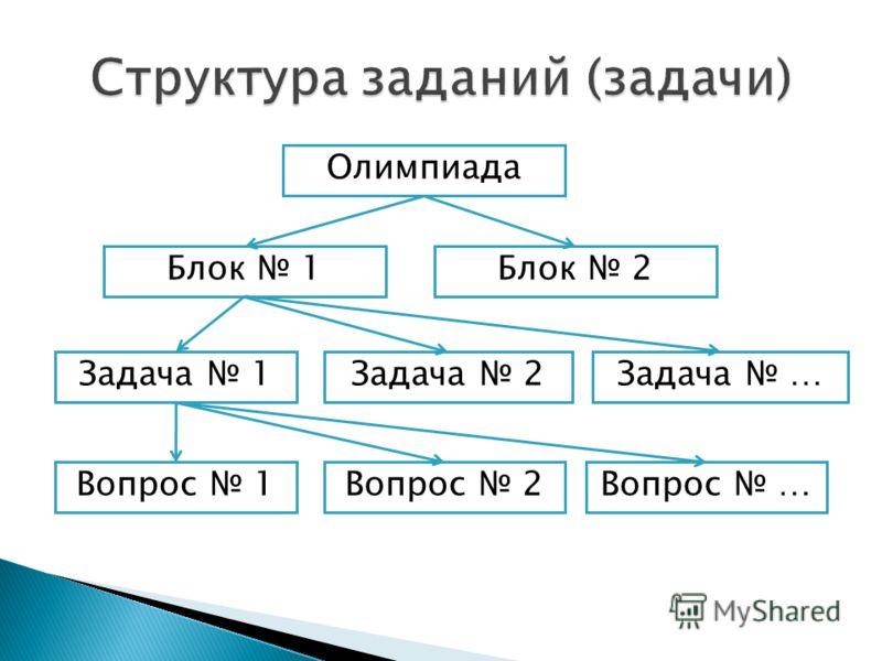 Олимпиада Блок 1Блок 2 Задача 1Задача 2Задача … Вопрос 1Вопрос 2Вопрос …