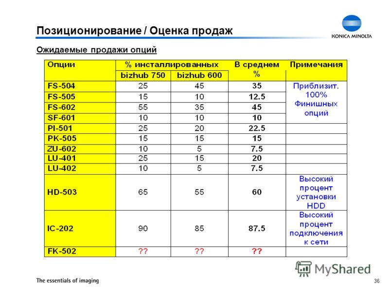 36 Ожидаемые продажи опций Позиционирование / Оценка продаж