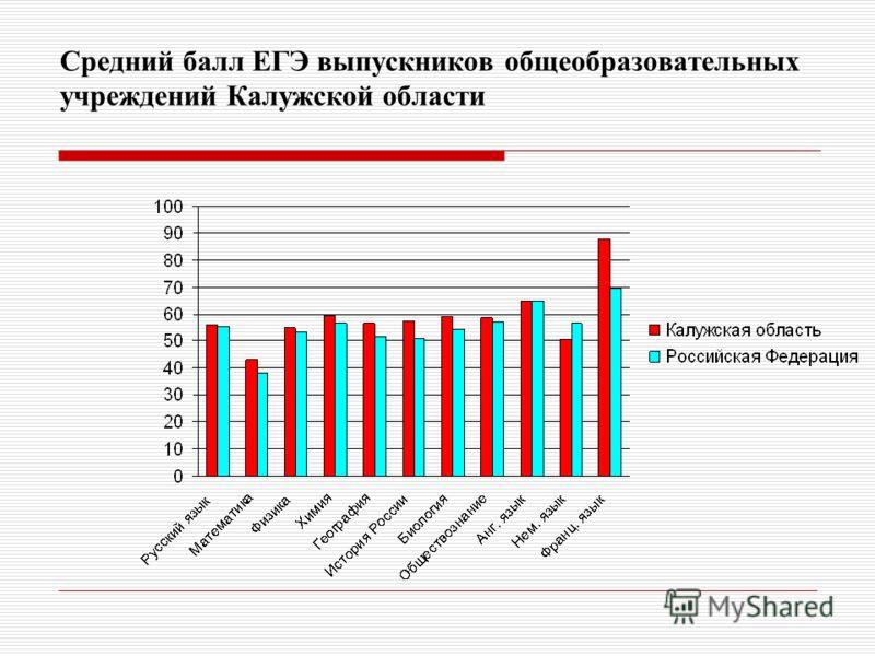 Средний балл ЕГЭ выпускников общеобразовательных учреждений Калужской области