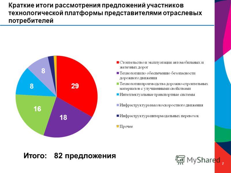 7 Краткие итоги рассмотрения предложений участников технологической платформы представителями отраслевых потребителей 29 18 16 8 8 Итого: 82 предложения