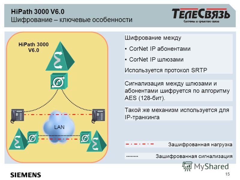15 HiPath 3000 V6.0 Шифрование – ключевые особенности Шифрование между CorNet IP абонентами CorNet IP шлюзами Используется протокол SRTP Такой же механизм используется для IP-транкинга LAN Сигнализация между шлюзами и абонентами шифруется по алгоритм