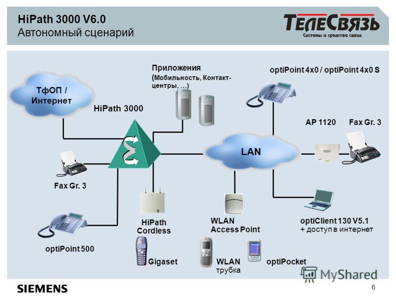 6 HiPath 3000 optiPoint 4x0 / optiPoint 4x0 S optiClient 130 V5.1 + доступ в интернет Fax Gr. 3 AP 1120 WLAN Access Point optiPocket HiPath 3000 V6.0 Автономный сценарий WLAN трубка Fax Gr. 3 Приложения ( Мобильность, Контакт- центры, …) ТфОП / Интер
