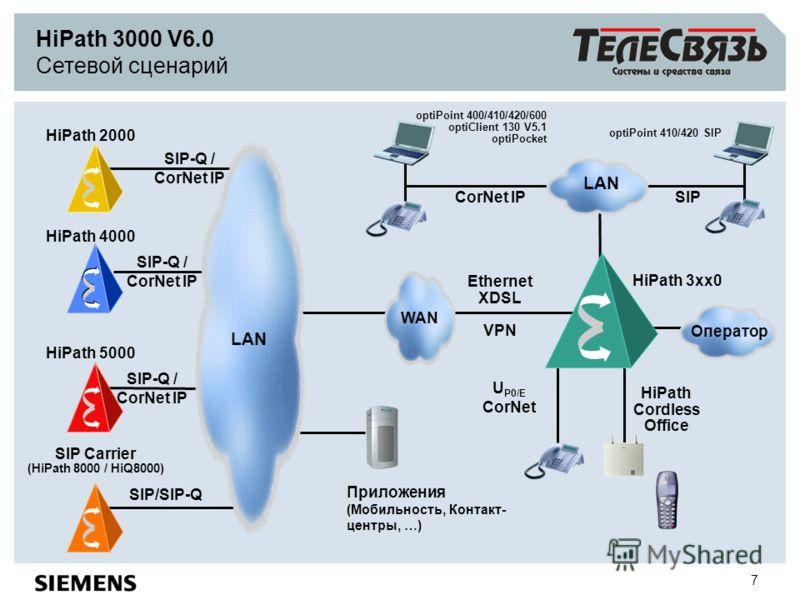 7 HiPath 3000 V6.0 Сетевой сценарий HiPath 3xx0 WAN LAN SIP SIP-Q / CorNet IP HiPath 2000 HiPath 4000 SIP/SIP-Q Ethernet XDSL VPN LAN Приложения (Мобильность, Контакт- центры, …) CorNet IP HiPath 5000 optiPoint 400/410/420/600 optiClient 130 V5.1 opt