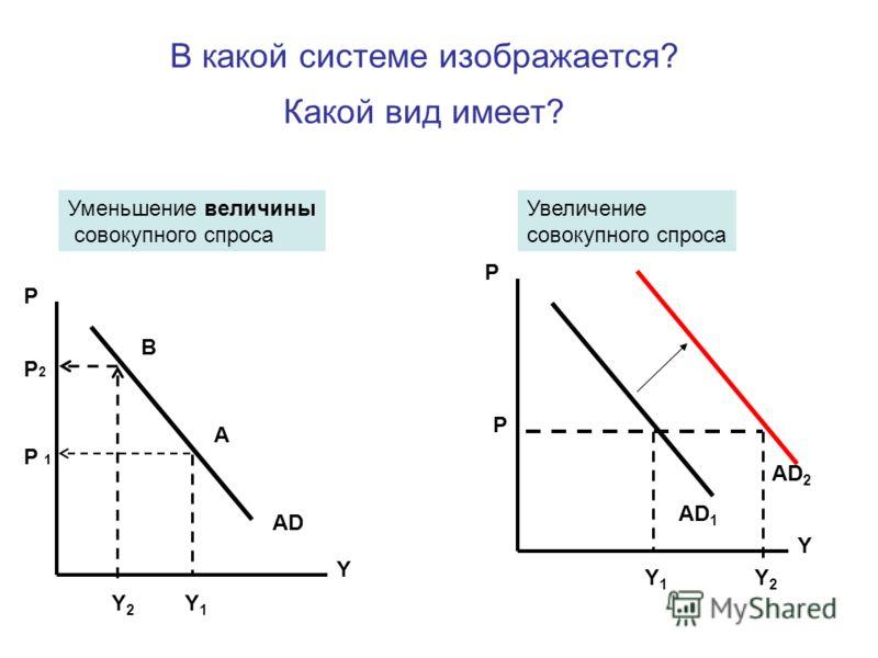 В какой системе изображается? Какой вид имеет? Уменьшение величины совокупного спроса AD 2 Увеличение совокупного спроса P Y P Y1Y1 Y2Y2 AD 1 P P 1P 1 P2P2 Y А Y2Y2 Y1Y1 AD В