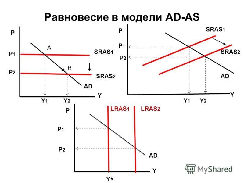 Равновесие в модели AD-AS P Y Y*Y* LRAS 1 AD SRAS 2 P Y SRAS 1 AD P Y SRAS 1 AD SRAS 2 A B Y2Y2 Y1Y1 P1P1 P2P2 Y2Y2 Y1Y1 P1P1 P 2 LRAS 2 P1P1 P 2