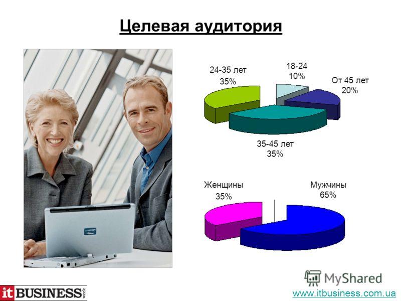 Целевая аудитория 24-35 лет 35% 18-24 10% От 45 лет 20% 35-45 лет 35% Женщины 35% Мужчины 65% www.itbusiness.com.ua
