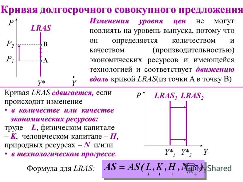 Совокупное предложение в долгосрочном периоде Y=Y LD LD LSLS LFLF Y Y=F(L) W/P Y* L L Y Y LRAS Y P LFLF долгосрочном пери- оде вертикальна В долгосрочном пери- оде кривая совокупного предложения (LRAS) вертикальна на уровне выпуска полной занято- сти