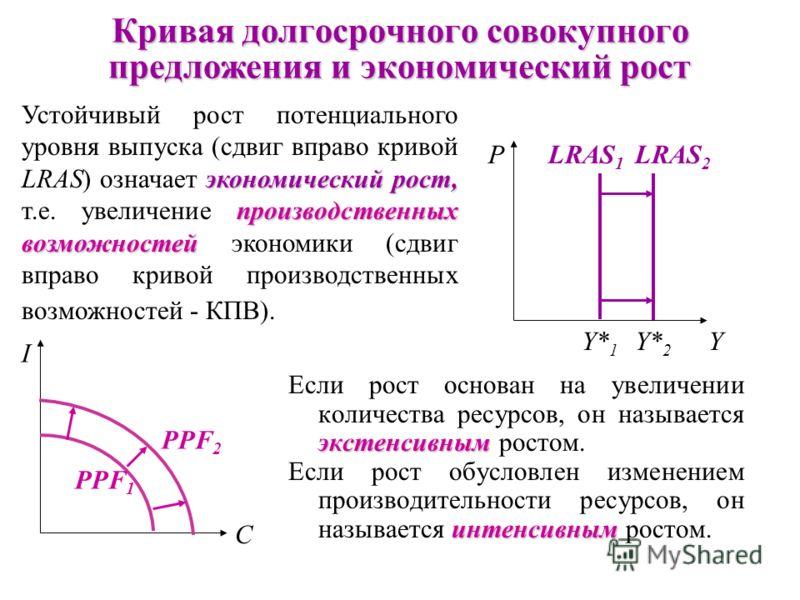 Изменения уровня цен движению вдоль Изменения уровня цен не могут повлиять на уровень выпуска, потому что он определяется количеством и качеством (производительностью) экономических ресурсов и имеющейся технологией и соответствует движению вдоль крив