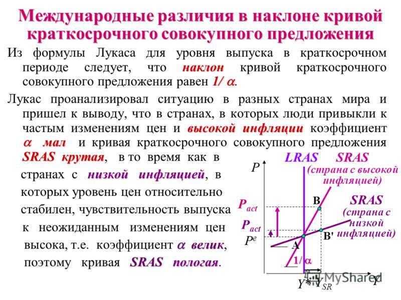 Формула для определения уровня выпуска в краткосрочном периоде была предложена Робертом Лукасом: где (P act – P e )– это так называемый «сюрприз цен» и - параметр, характеризующий чувствитель- ность выпуска к неожиданным изменениям цен ( > 0). Хотя э
